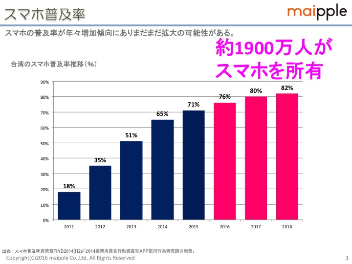 台湾スマホ普及率