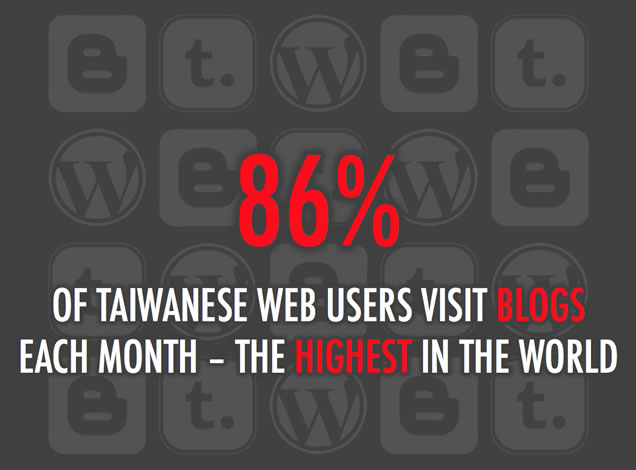 出典:We Are Social's Guide to Social, Digital, and Mobile in Taiwan, Dec 2011
