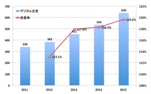 台湾デジタル広告費推移