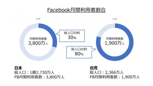 台湾におけるFacebook(SNS)の月間利用率