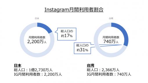 台湾におけるInstagram(SNS)の利用率