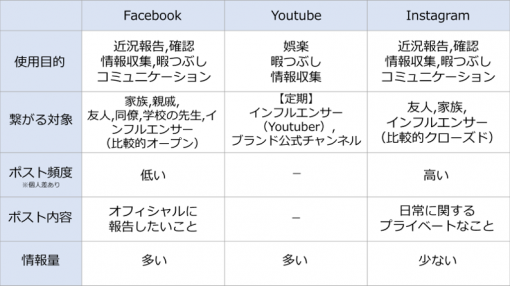 台湾におけるSNSの使い分けを説明した一覧表