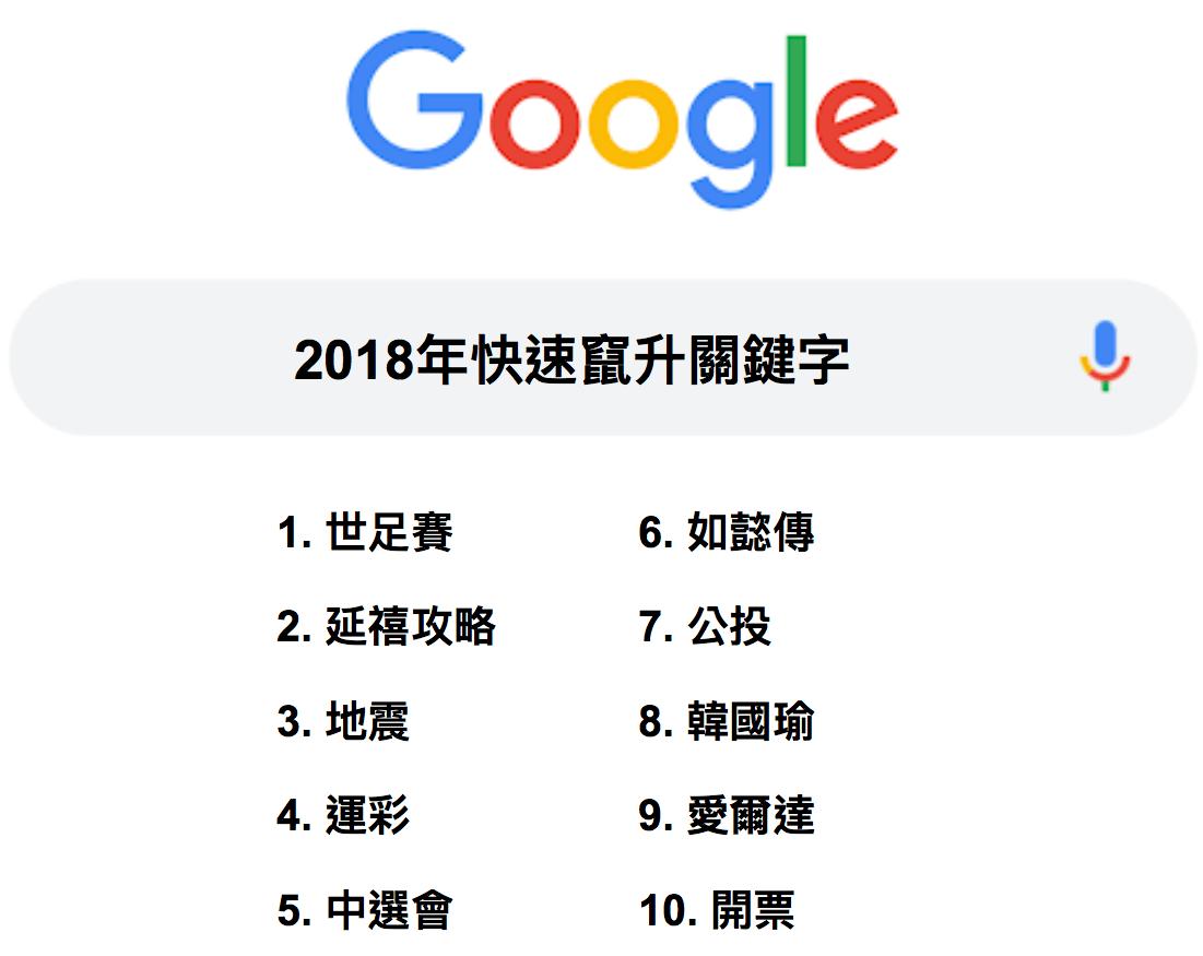 Google発表の2018年台湾で検索されたワードTOP10