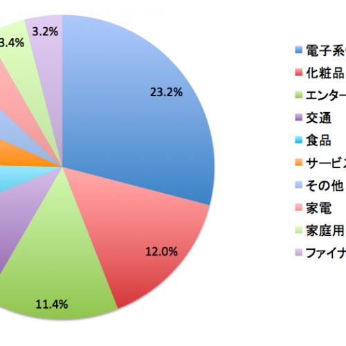 台湾の広告市場規模とデジタル広告成長率