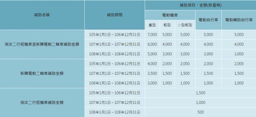 台湾の電動スクーター、バイク普及に関する政府の補助金額を表す表