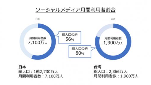 台湾におけるソーシャルメディアユーザーの割合