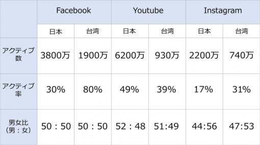 日本と台湾のSNS比較一覧表
