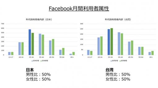 台湾におけるFacebook(SNS)の月間利用者属性