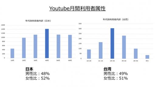 台湾におけるYoutube(SNS)の月間利用者属性