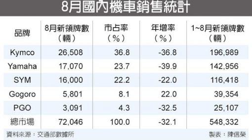 台湾の電動スクーター、バイク市場に関するまとめ。