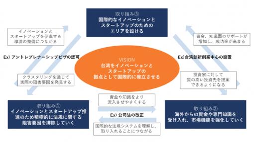 台湾のスタートアップ成長促進のための政府の取り組み(創業抜萃投資方案)について