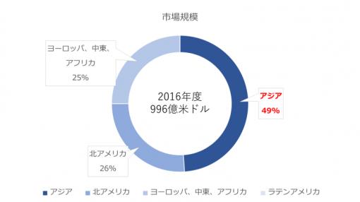 eスポーツの市場規模を示す画像。アジア地区が規模としてはトップ。