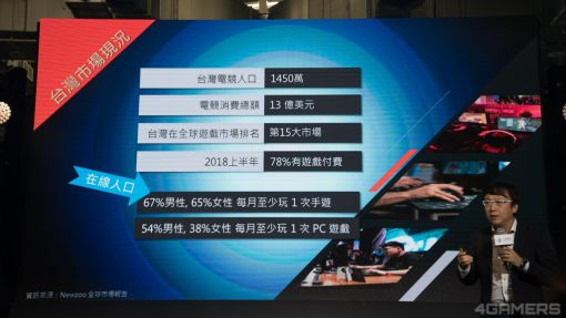 台湾のeスポーツ人口が1450万人に上っていることを示す画像