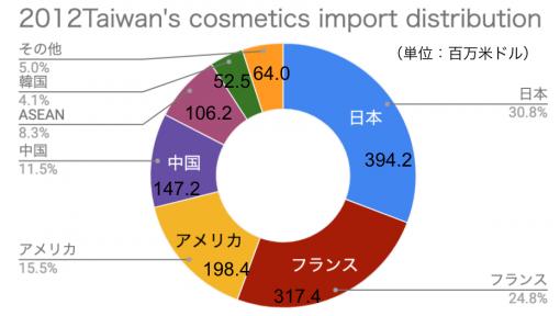 2012年台湾におけるコスメの輸入国割合と輸入額