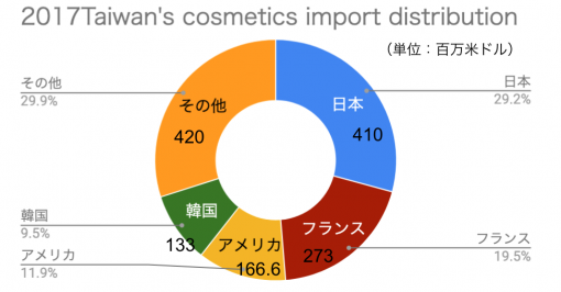 2017年の台湾におけるコスメの輸入国割合と輸入額