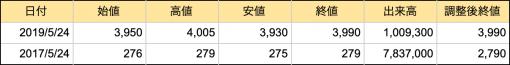 2017年と2019年におけるNECの株価を比較