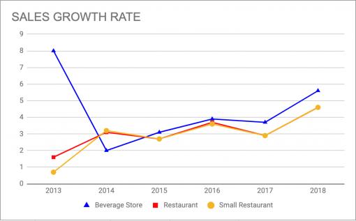 台湾における飲食業界の売上増加率