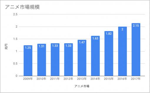 日本のアニメ市場