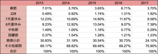2013年から2017年における興行収入の割合
