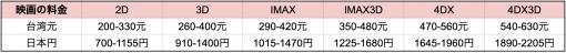台湾と日本の映画料金を比較