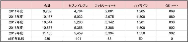 台湾市場のコンビニの数