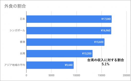台湾を含むアジアの外食の割合
