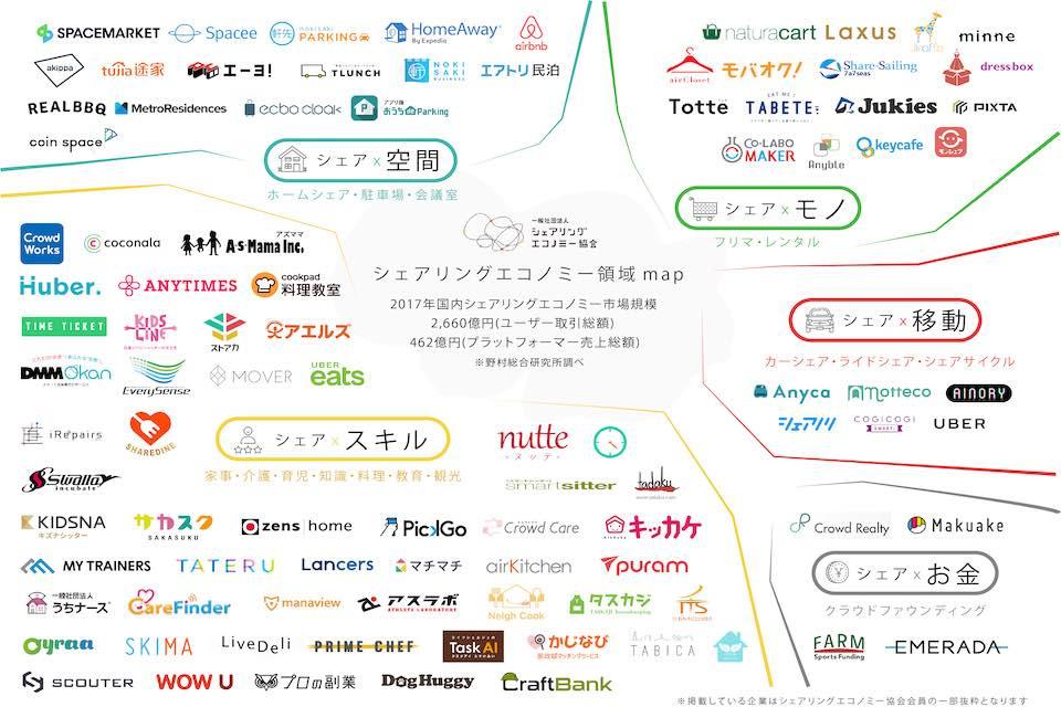 日本のシェアリングエコノミー業界の分類