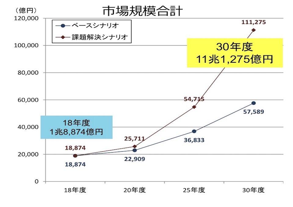 日本のシェアリングエコノミー市場規模