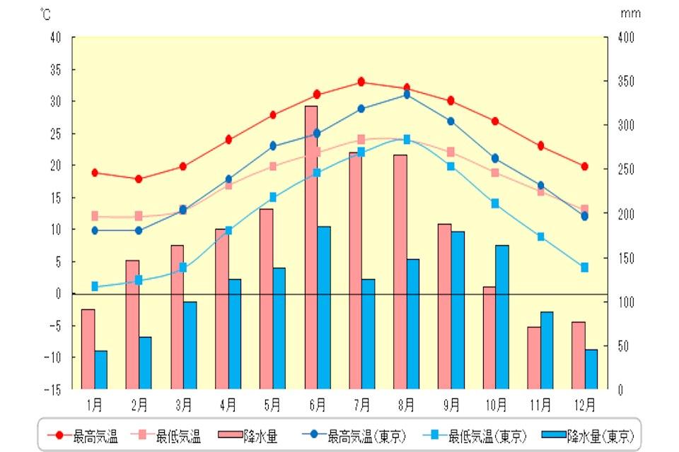 台北の年間気温と降水量