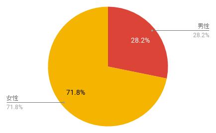 5ヶ国のコスメに興味がある男女の割合
