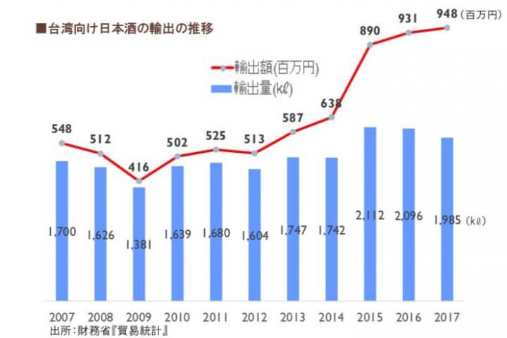 台湾向け日本酒の輸出の推移
