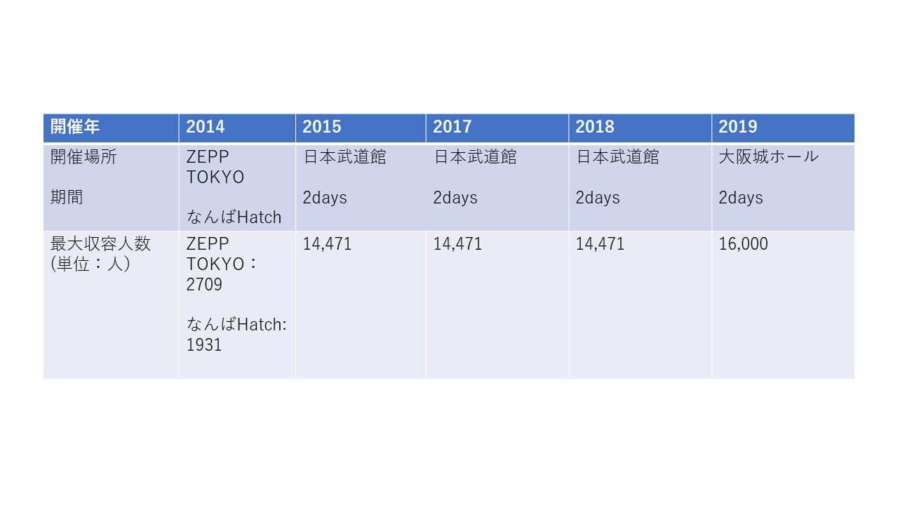 MAYDAY日本公演収容人数