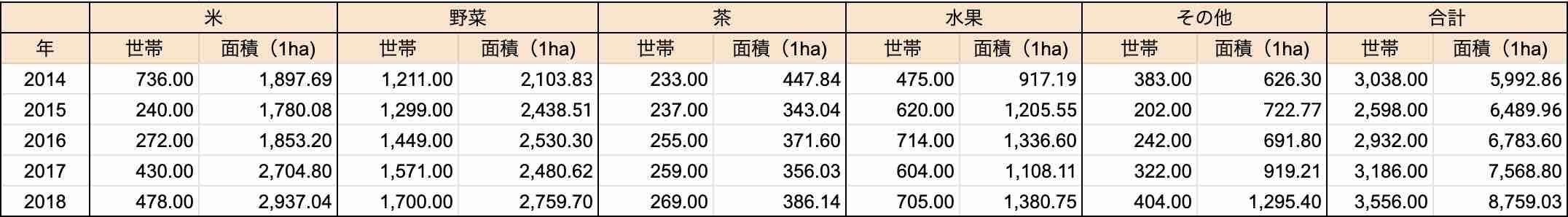 台湾のオーガニック農家の世帯数と農家面積
