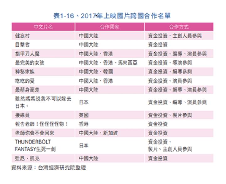 2017年合作映画リスト