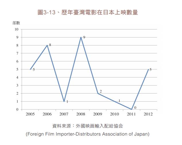 日本における台湾映画輸入の推移