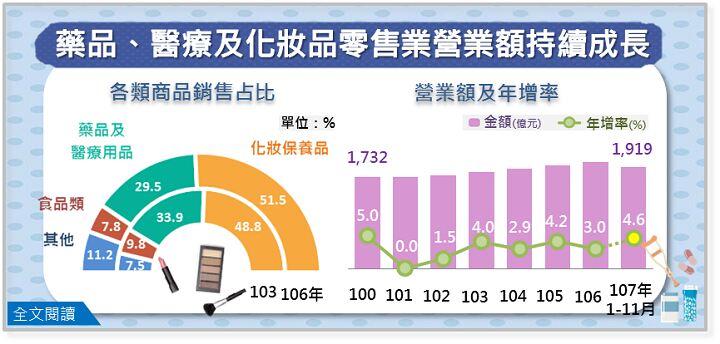 台湾 医薬品・化粧品小売り業繰り上げ高データ