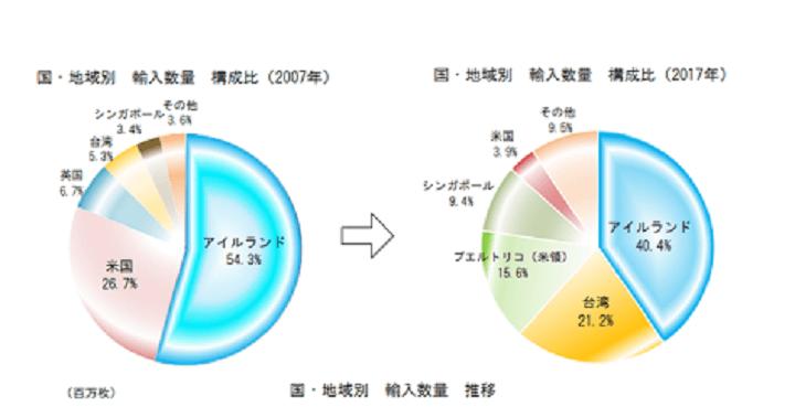 日本のコンタクト輸入先変化