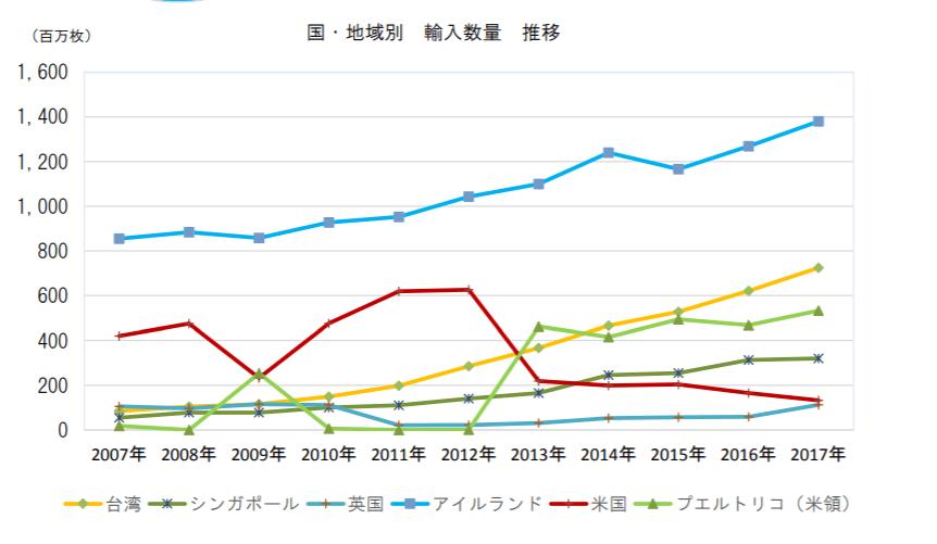 日本のコンタクト輸入先のグラフ