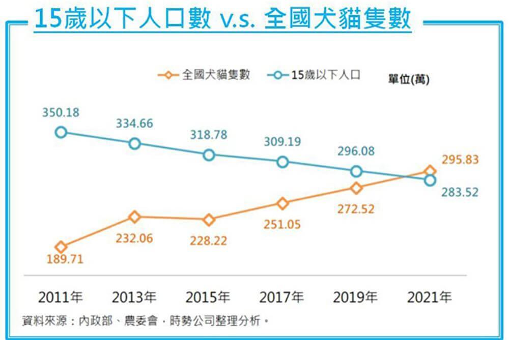 台湾ペット市場 少子化問題