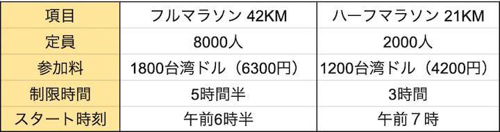 台北マラソンの詳細