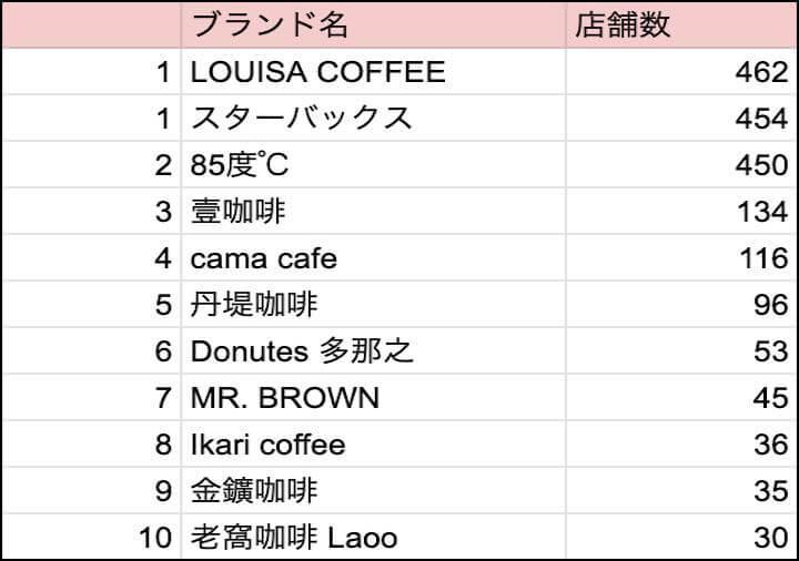 台湾で人気なチェーン店コーヒー店